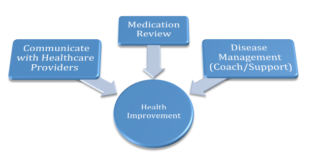 What is Medication Therapy Management (MTM)?